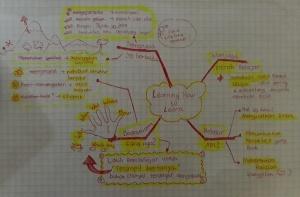 Mind Map Materi Pekan ke-5 MIIP
