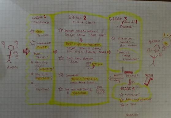 My Learning Design: Dari Awam Menuju Paham