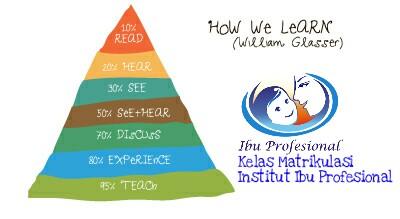 Piramida Belajar